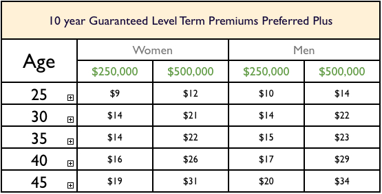 life insurance table