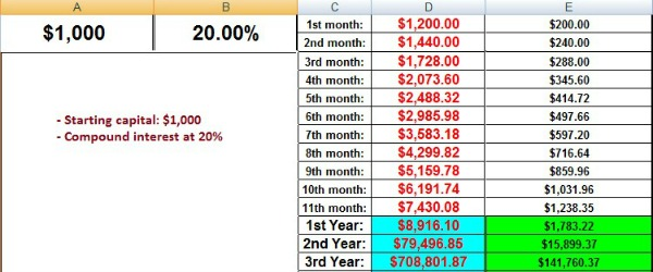 Compound interest calculator forex